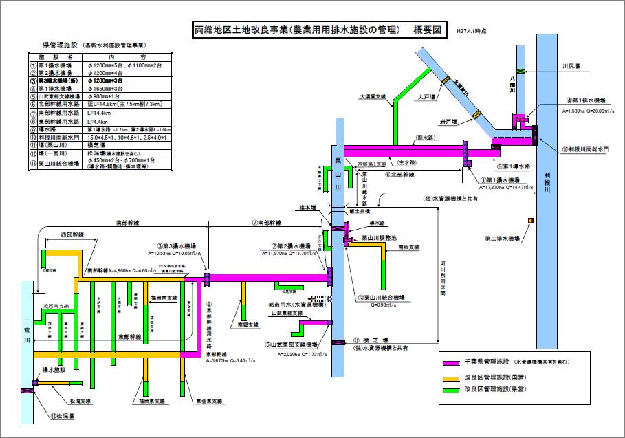 両総用水施設の管理区分と窓口