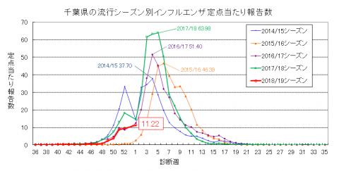 年度別定点当たりインフルエンザ報告数