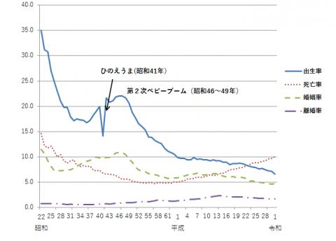 平成29年人口動態統計の概況(確定数)
