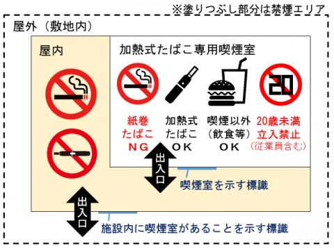 加熱式たばこ専用喫煙室イラスト