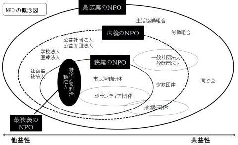 おしえてNPO・ボランティア/千...