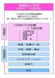 入院費用/千葉県立佐原病院