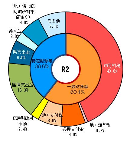 歳入の構成比(R2)