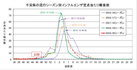 年 インフルエンザ 患者 数 2019