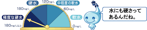 硬度値ごとに軟水、中程度の軟水、硬水、極度な硬水の範囲を表したイラスト