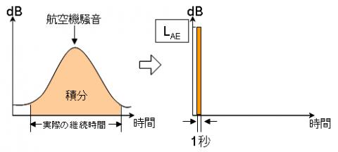 加重等価平均感覚騒音レベル