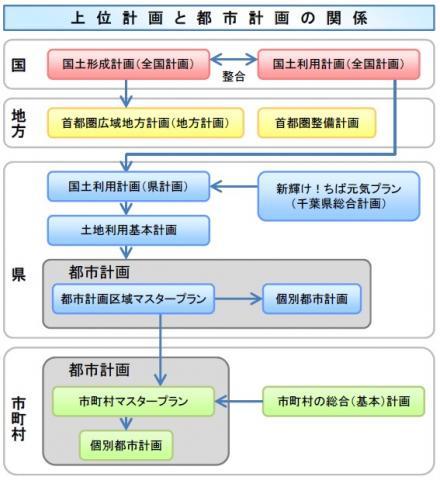 都市計画(2.上位計画)/千葉県