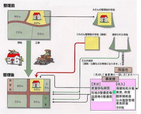 土地区画整理事業とは/千葉県